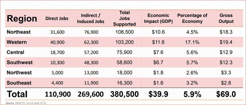 """An image capture from the """"Economic Impacts of the Ohio Military and Federal Sector"""" report, presented Tuesday to the Ohio Aerospace & Defense Forum."""